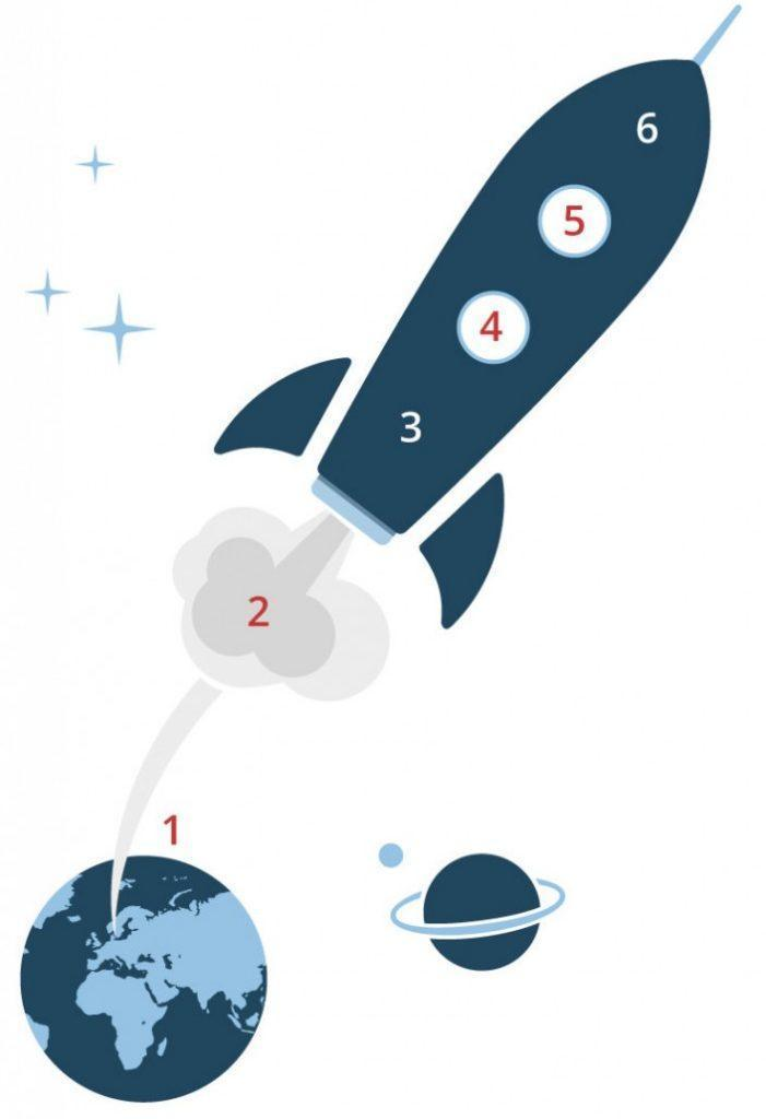 The implementation rocket